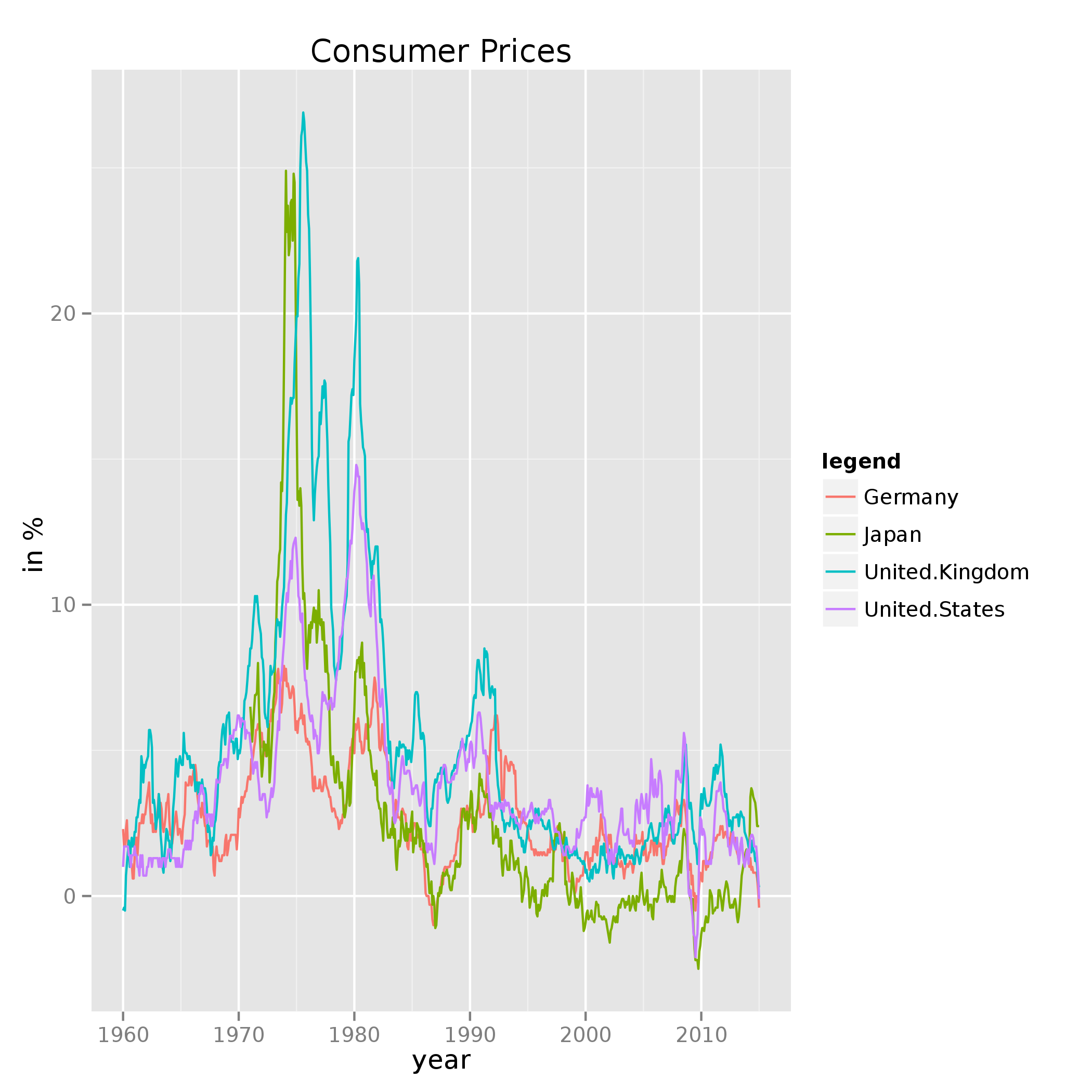 Consumer prices, inflation: Germany, Japan, United Kingdom, United States of America